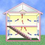 Šikovne ochlaďte interiér počas vlny horúčav
